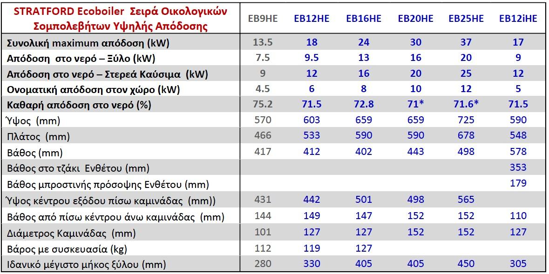 stratford ecoboiler models